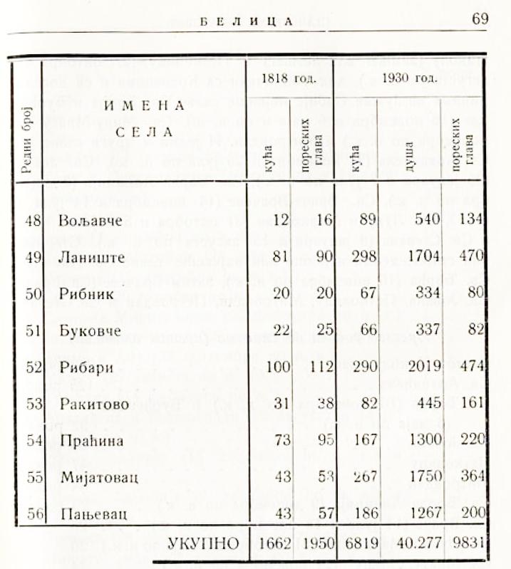 porast 1818 1930