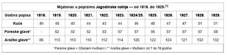 Stanovnistvo Mijatovac
