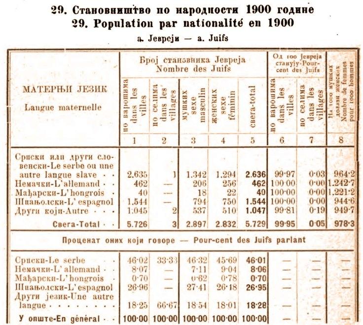 Jevreji 1900 u Srbiji jezik