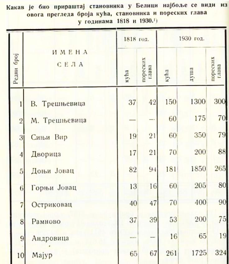 1818 i 1930 prirastaj