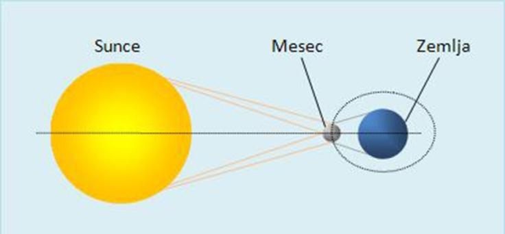 nastanak pomracenja sunca